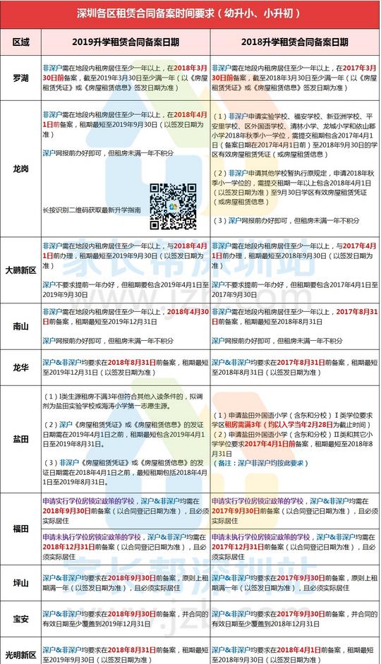 10�^租�U合同�k理�r�g