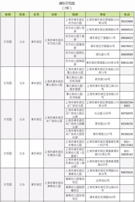 上海市各区示范幼儿园分布汇总