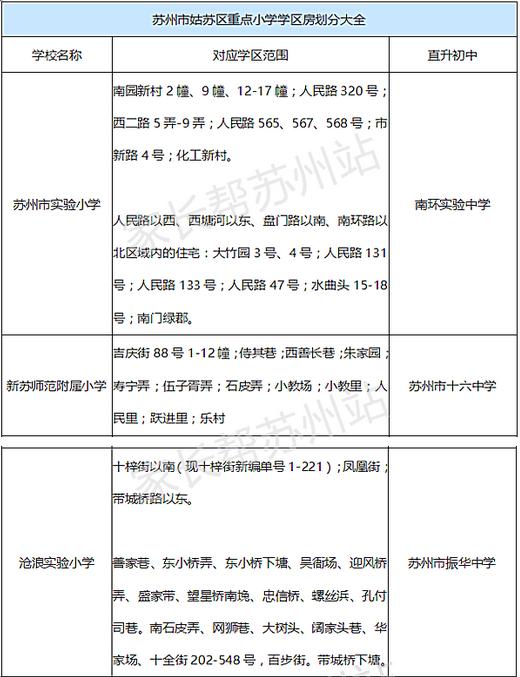 苏州姑苏区重点xiao学学区房划分表