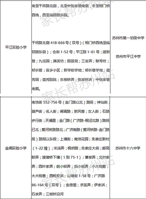 苏州姑苏区重点小学学区房划分表