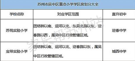 苏州吴中区重点小学学区房划分