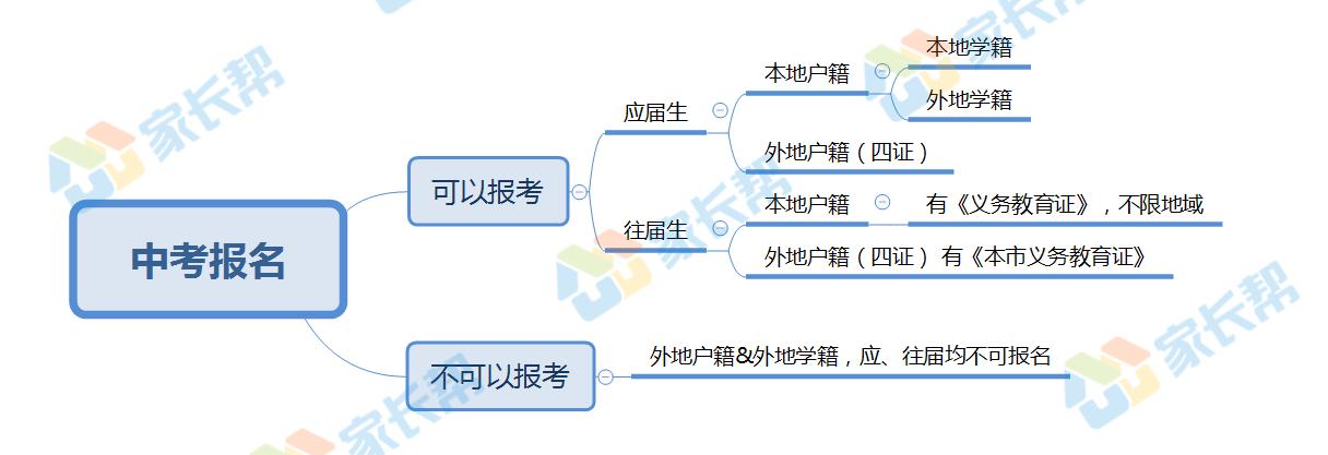 备战2019:太原中考报名指导