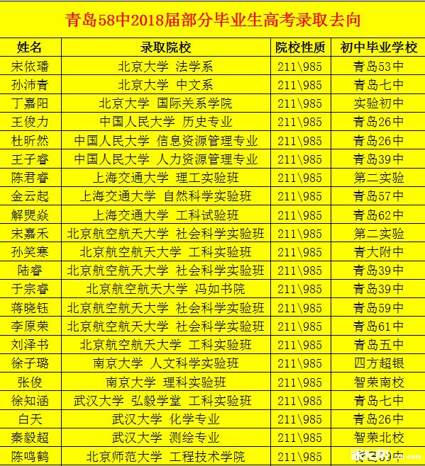 青岛58中2018届毕业生高考录取去向统计