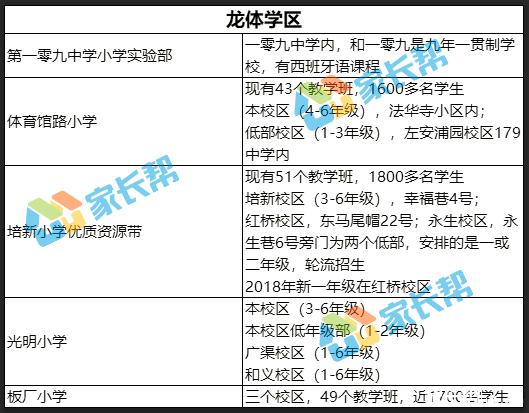 2018年北京东城区小学学区一览表