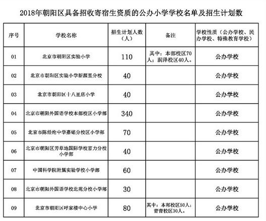 2018年北京幼升小朝��^�o人�O�o�C明模板