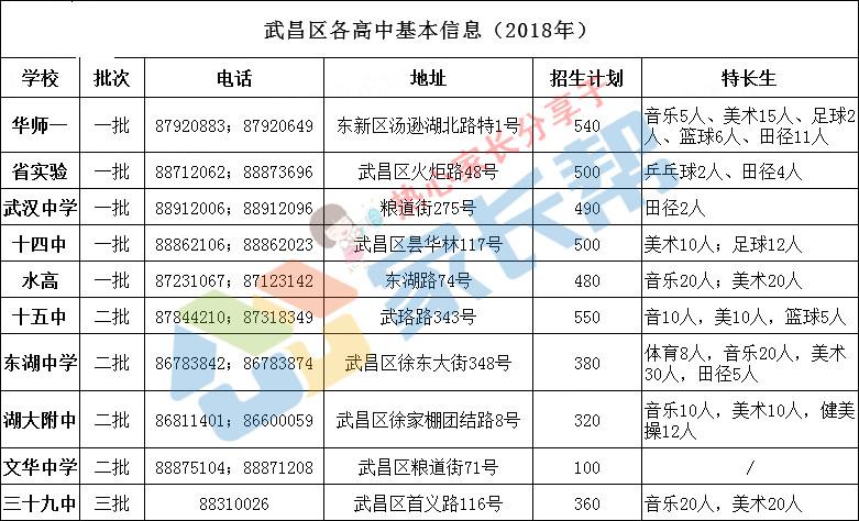 高中2019:武昌区10所物理汇总备考升学高中信息多少分优秀图片
