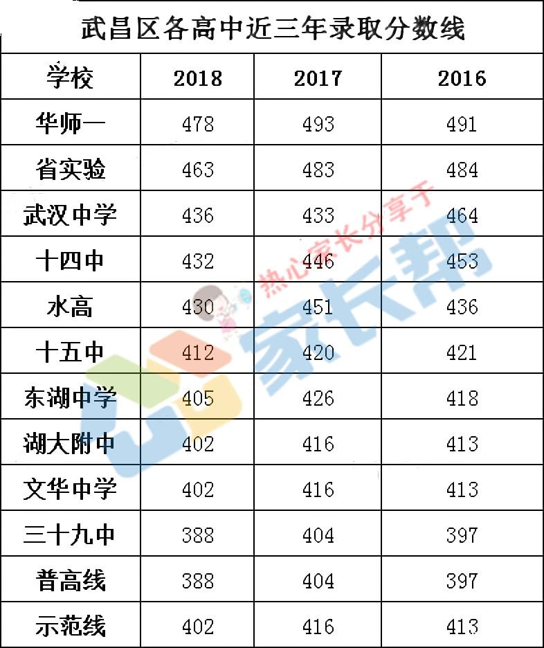 信息2019:武昌区10所高中汇总备考升学七中石家庄市高中部十图片