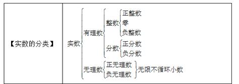 初中数学公式定理之实数的分类