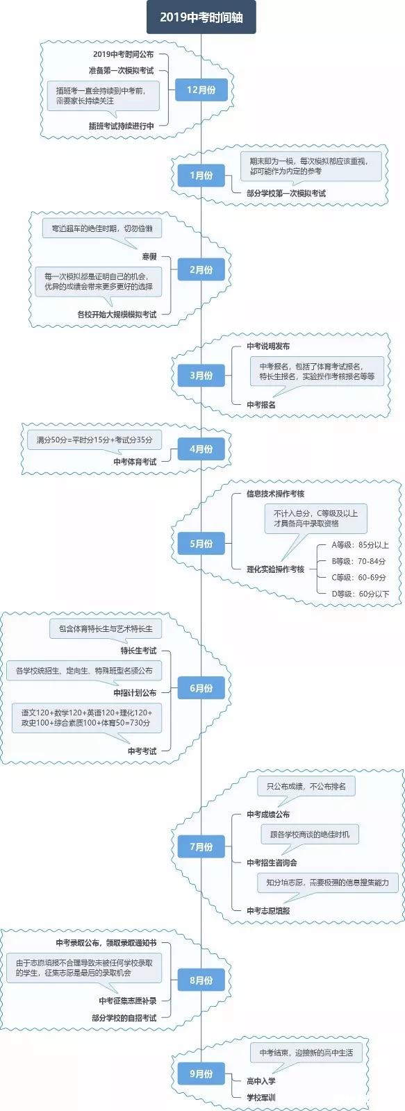 2019西安中考时间安排详细内容