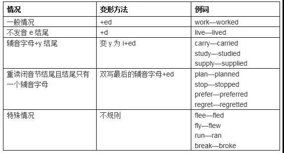 2019年介绍中考的英语八大时态必考之一般过去时初中部一中河东招聘