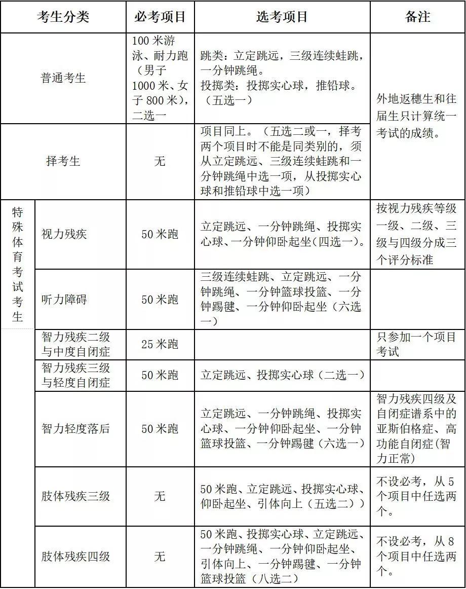 2019年广州市中考体育考试相关问答