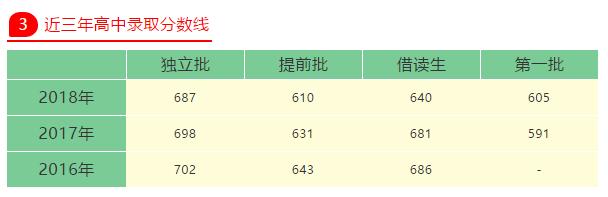 2019年广州第三中学招生简章