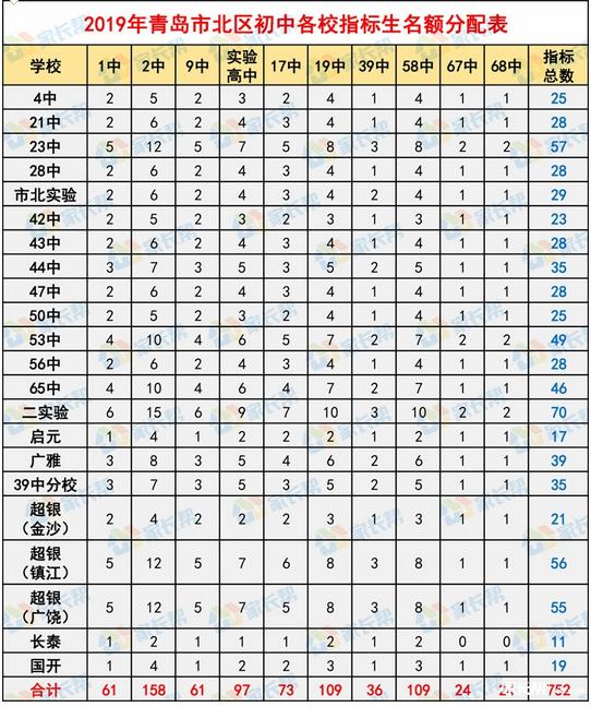2019年青岛市北区各指标学校初中生名额v指标红河谷初中图片