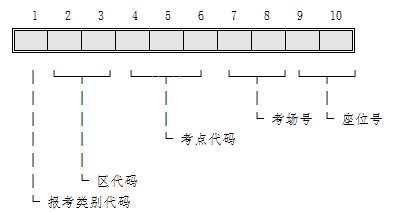 【中考几月份考2019年】中考考号:2019年武汉中考报名号和准考证号编码模式的说明发布