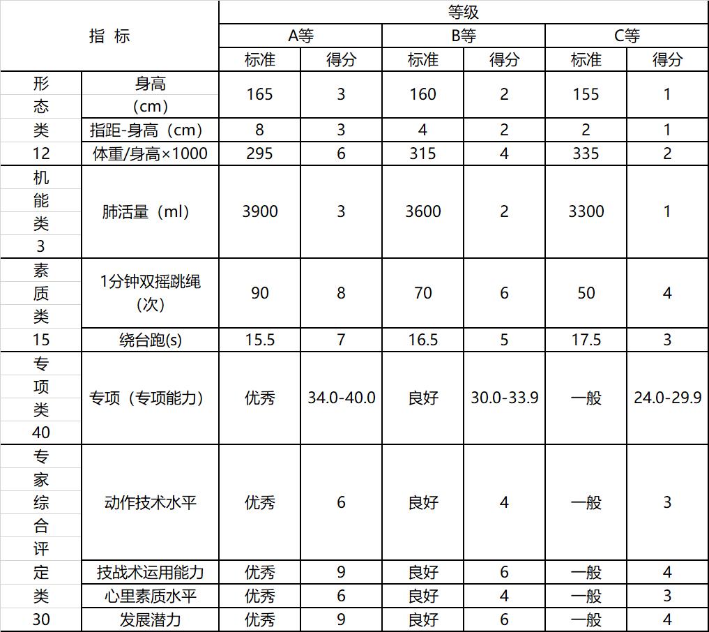 2019年南航附属高中体育特长生招生简章(2)