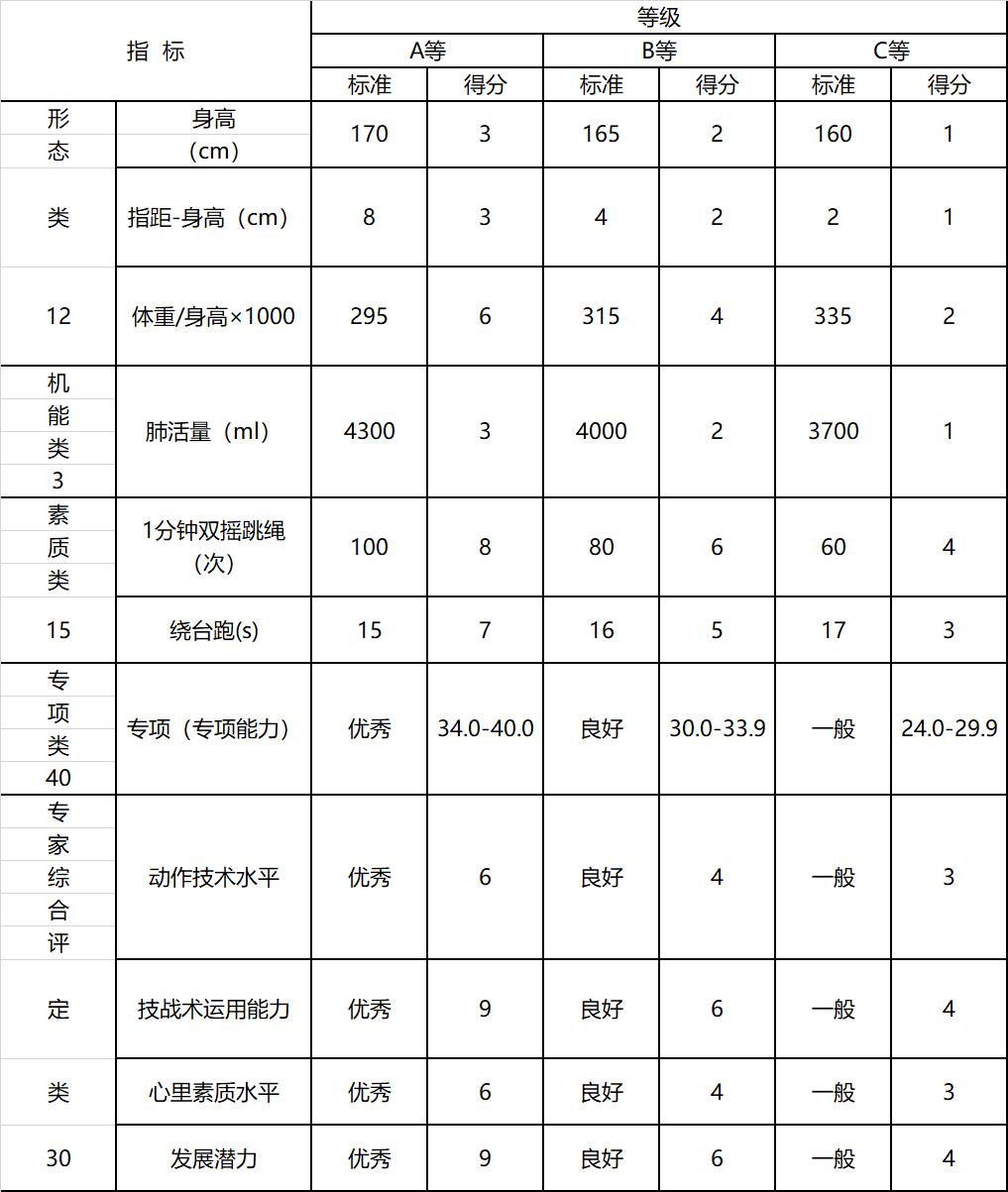 2019年南航附属高中体育特长生招生简章