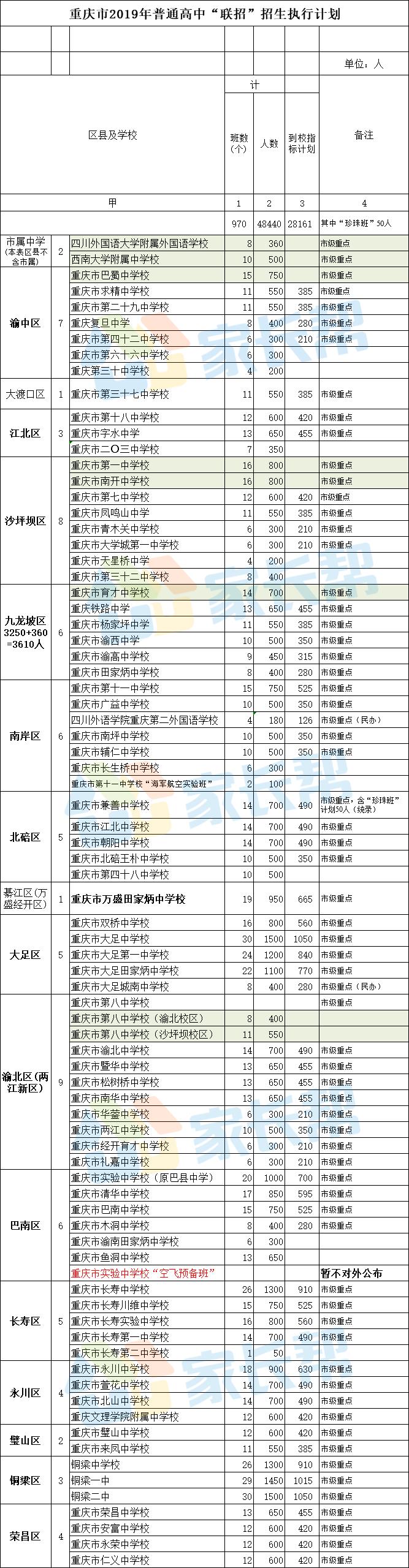 2019重庆中考联招招生计划
