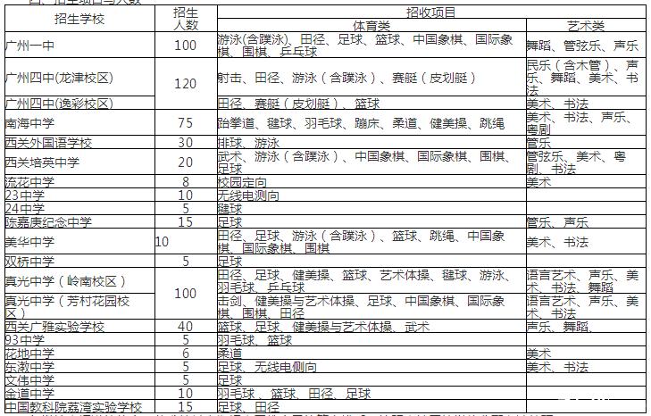 2019年顺德荔湾区特长生招生项目及初中芭广州公办大良时间图片