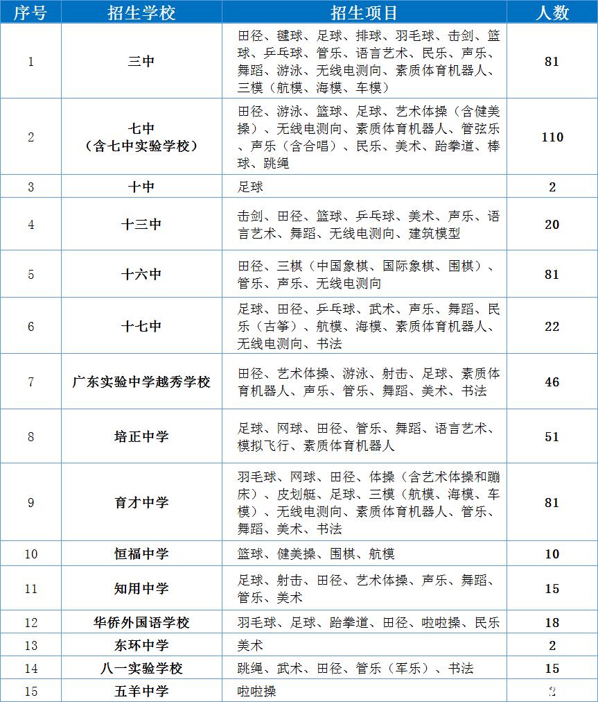 2019年广州省市属、越秀区初中特长生v初中方二小松岗升初中图片