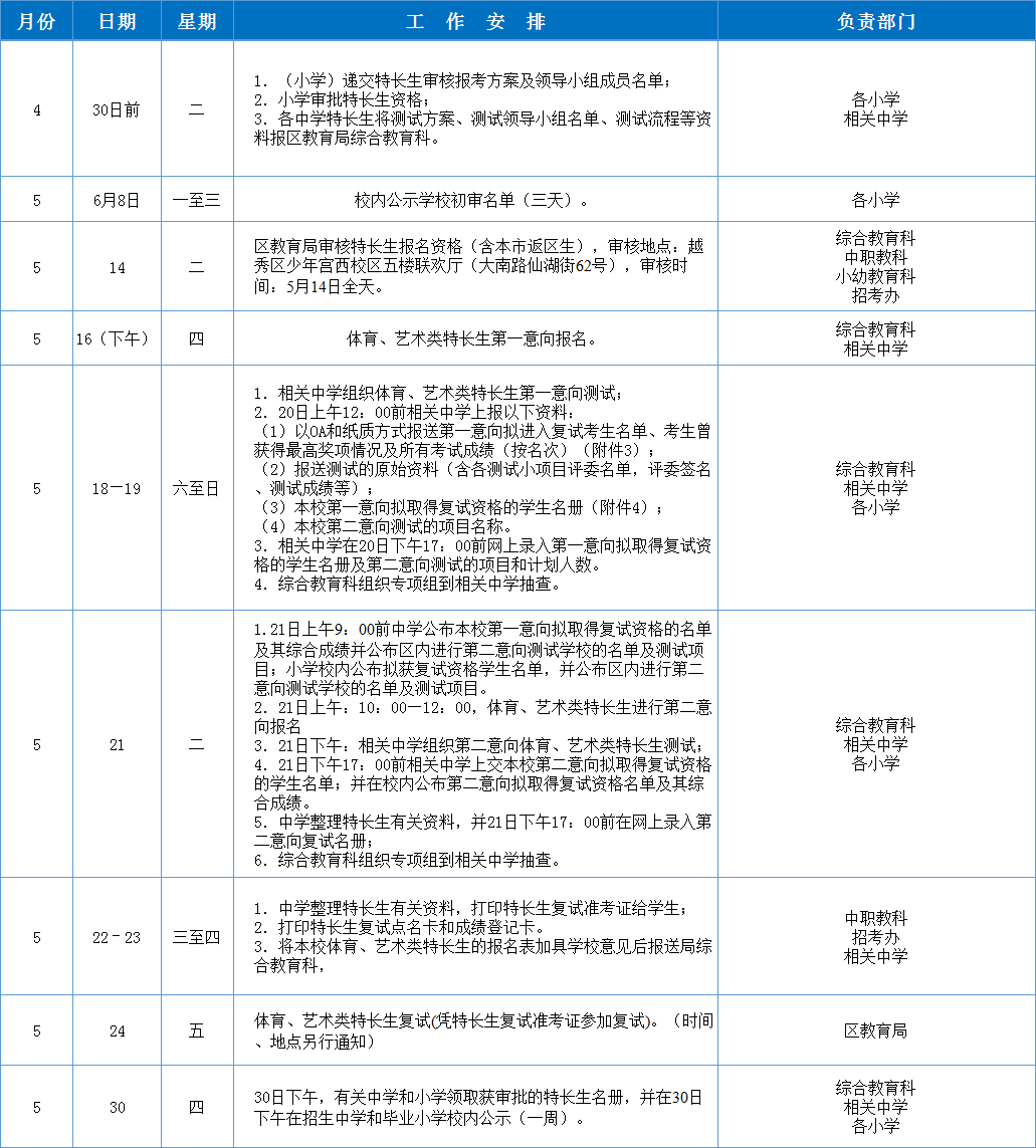 2019年广州省市属、越秀区戏剧特长生v戏剧方技巧阅读初中答题初中图片