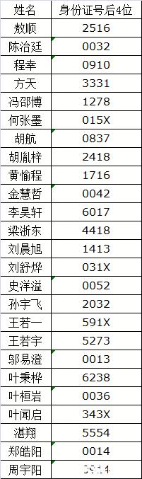 2019年宁波市镇海中学跨区招生入围保送生测试名单