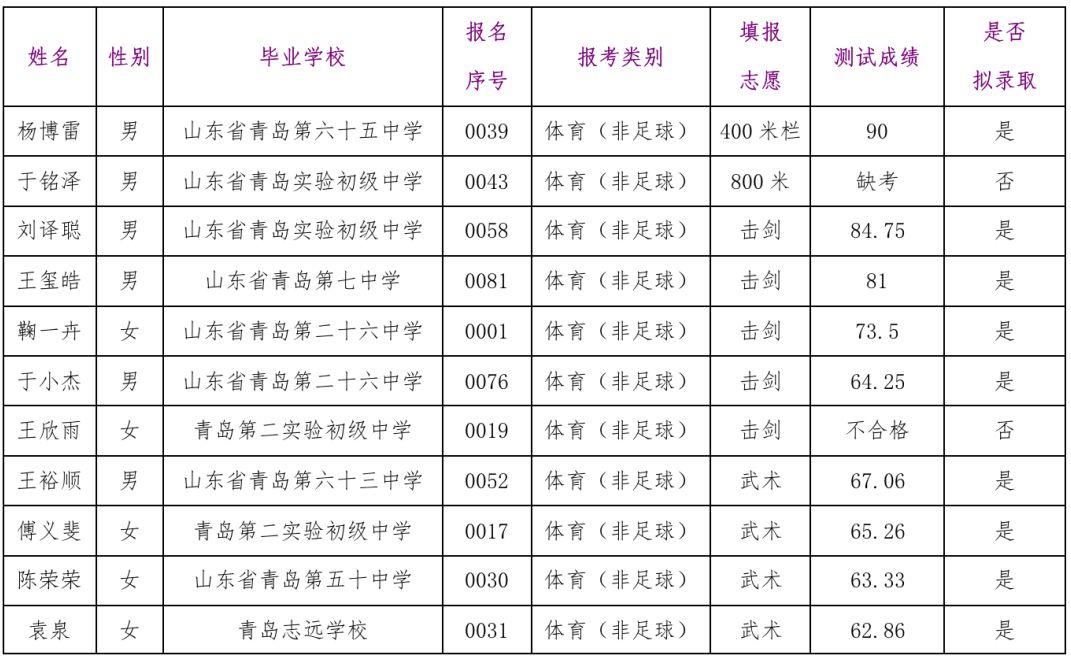 2019年青岛十九中艺体特长生录取名单及部分特长专业招生计划调整