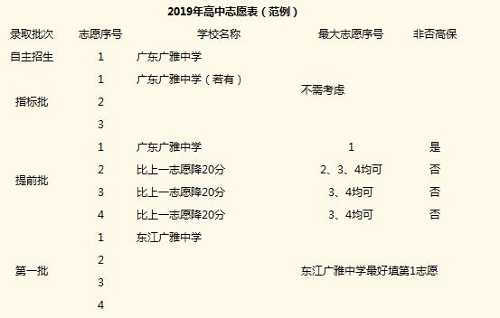 2019年中考广东广雅中学招生热点问题