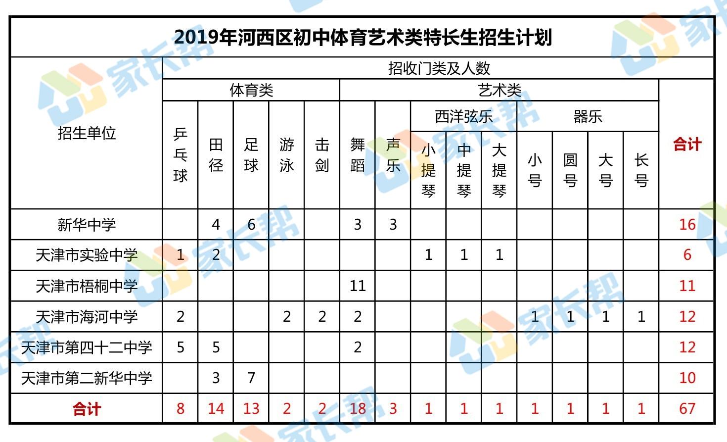 2019年天津河西区初中特长生突破方案时间招生新学习方法学生初中生图片
