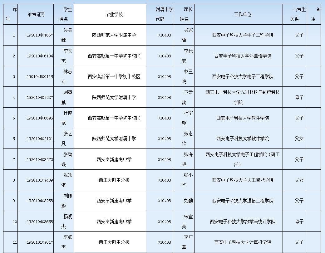 2019年中招西安电子科技大学教职工子女名单