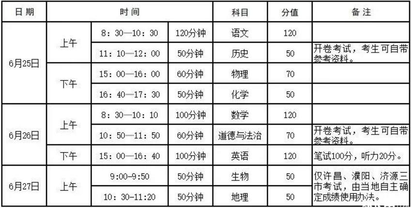 2019年河南省高中招生考试方案