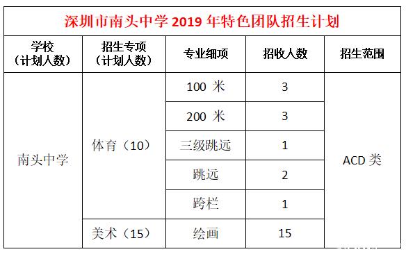 2019深圳市南头中学中考计划招收特长生25人简章