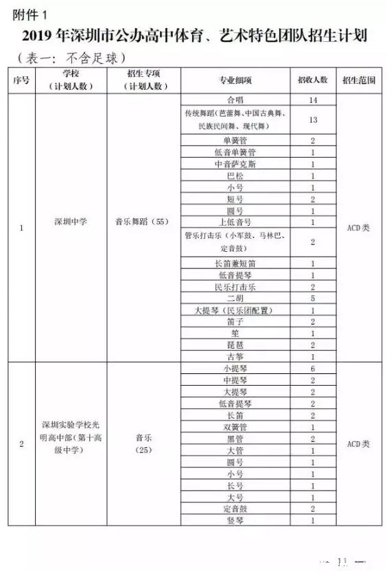 2019年中考深圳市公办高中体艺特长生招生计划