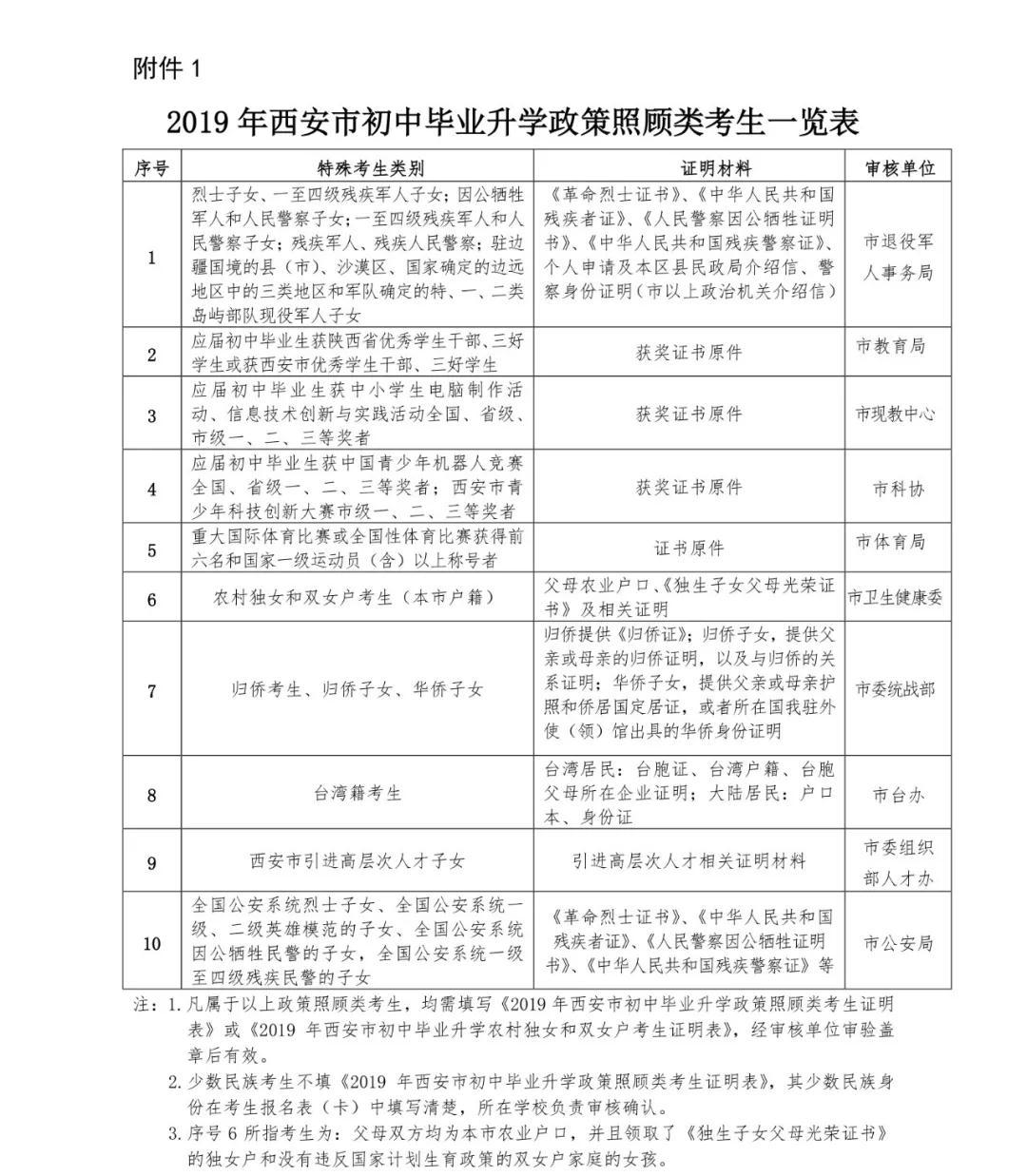 2019年西安中考政策照顾类(加分)考生一览表