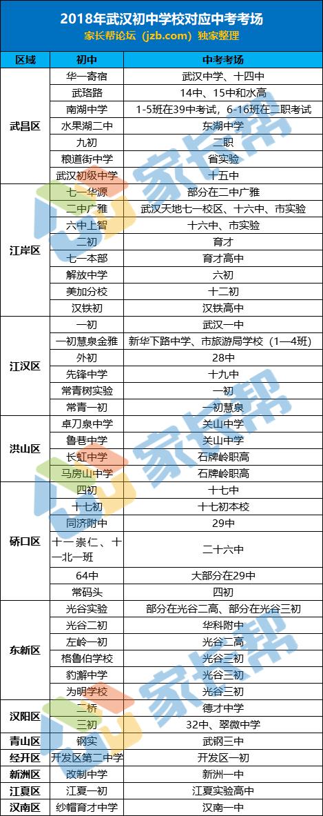 2019武汉中考考试时间及考场安排