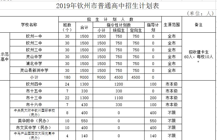 2019中考钦州市普通高中计划招生25670人