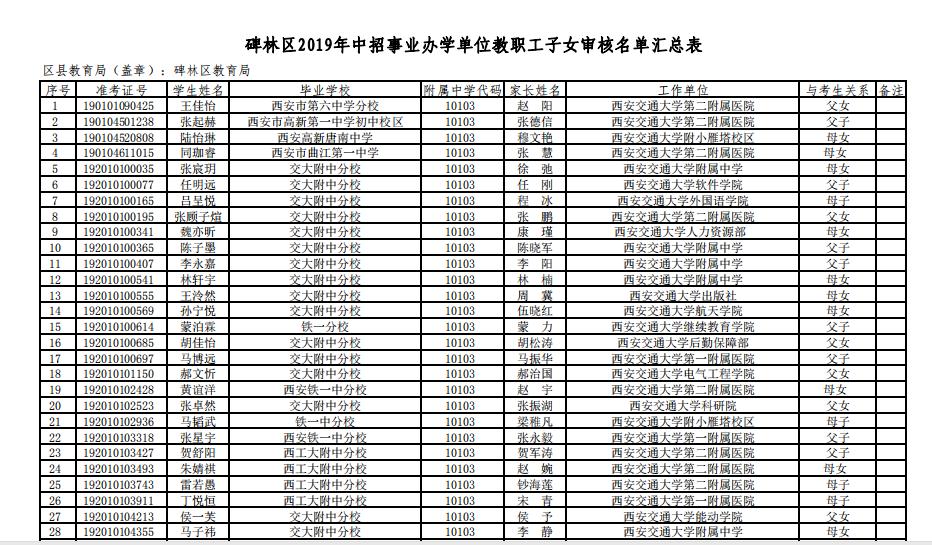 2019中考西安碑林区事业办学单位教职工子女名单公示