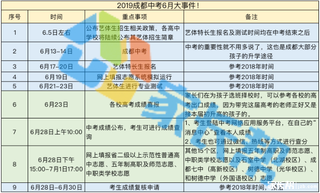 2019年四川成都中考查分时间:6月28日