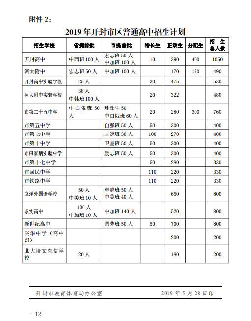 2019年开封市中考市区普通高中计划招生8700人