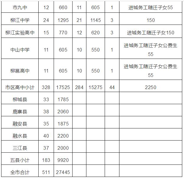 2019年公布广西柳州市各高中招生计划中考--2当天高中打架毕业图片