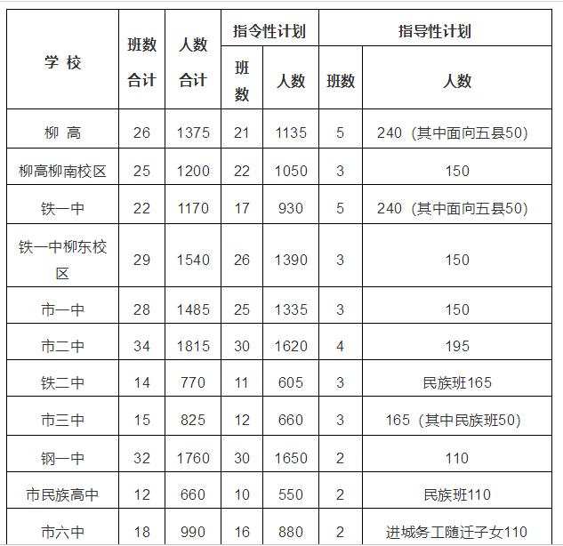 2019年公布广西柳州市各高中招生计划中考--2高中的好听题目作文图片