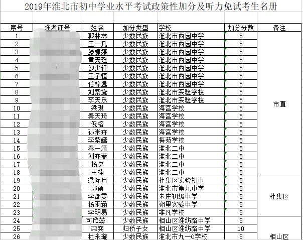2019年淮北市中考政策性加分及听力免试考生名单公示