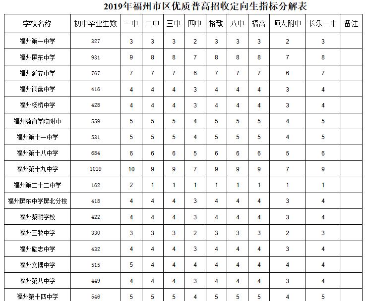 2019年中考福州市区优质普高招收定向生名额分配表