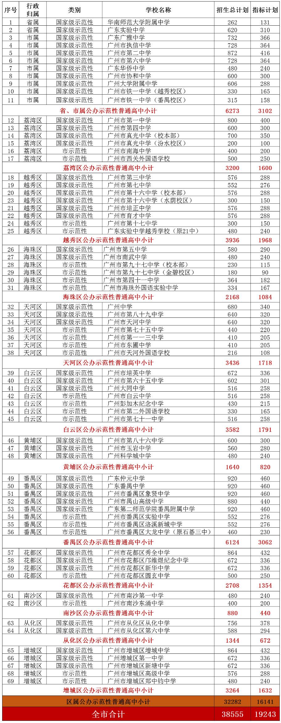 2019年中考广州市示范性高中招生计划汇总