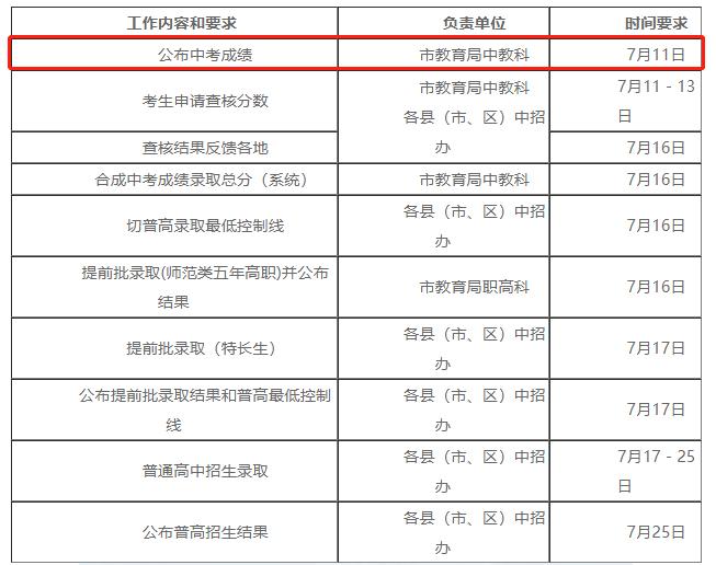 2019年福建宁德中考考试成绩查询时间:7月11日