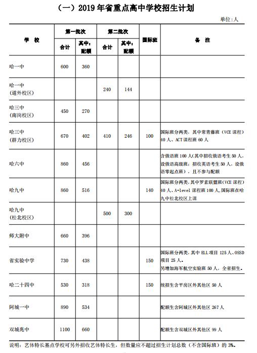 2019年中考哈尔滨省重点高中招生计划发布