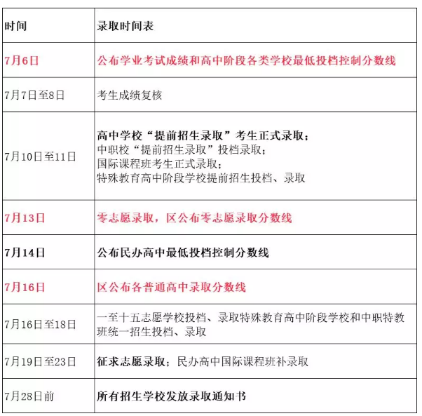 2019年上海市中考查分时间:7月6日