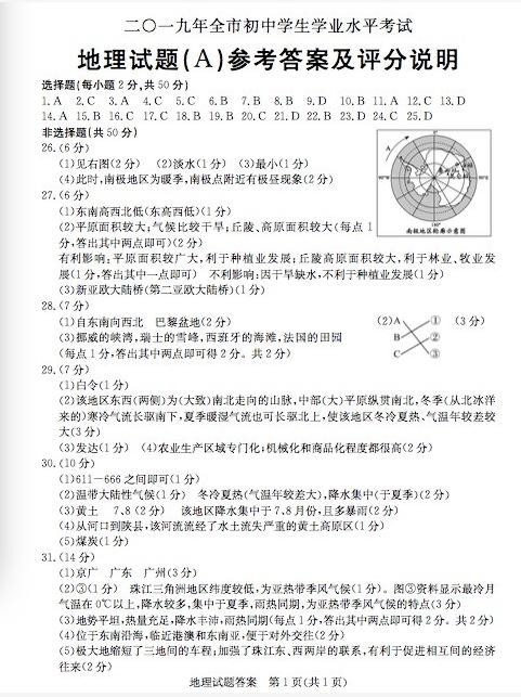 2019年山东聊城中考地理真题参考答案