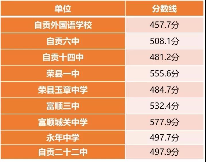 2019年中考四川自�高中�取分�稻�