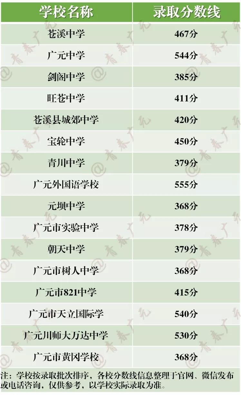 2019年中考四川�V元市高中�取分�稻�