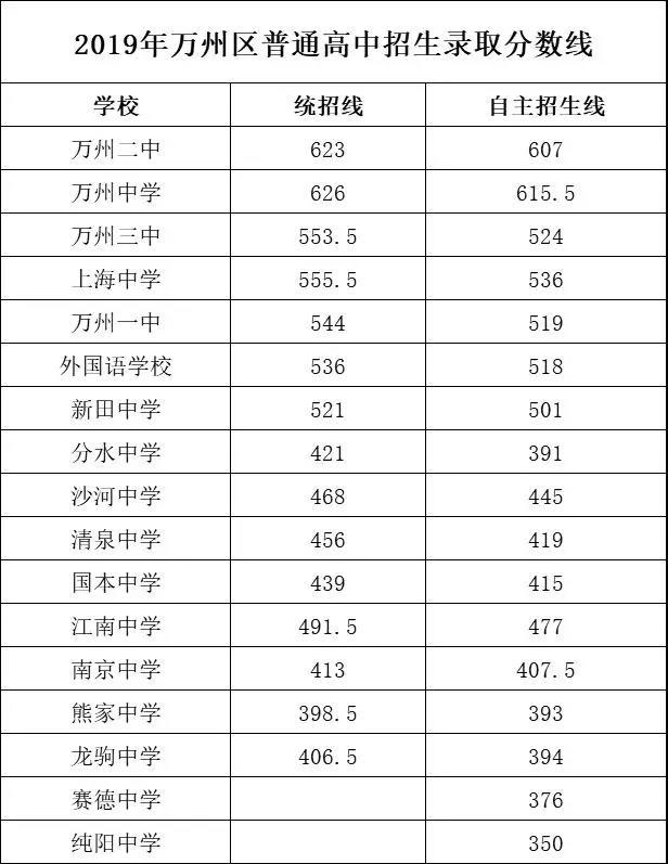 2019年中考重庆市万州区高中招生录取分数线